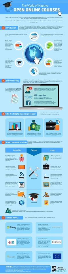 The World of MOOCs Infographic - e-Learning Infographics