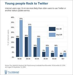 5 Tools to Research the Demographics of Your Twitter Followers