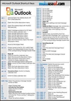 Word Shortcut Keys, Computer Shortcut Keys, Computer Help, Computer Programming, Computer Keyboard, Calendar Software, Cv Words, Keyboard Shortcuts, Resume Tips