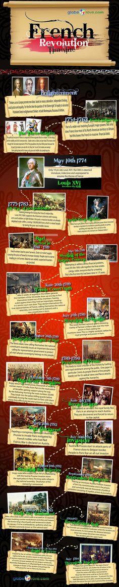 infographic french revolution - חיפוש ב-Google