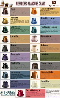 He got me so many and I don't have a clue. I have to say it's the best coffee I've ever had! List of best nespresso flavours Coffee Type, Coffee Pods, I Love Coffee, Best Coffee, Cafe Nespresso, Nespresso Machine, Coffee World, Coffee Is Life, Coffee Lovers