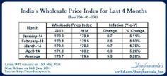 India Inflation preview of last 4 month January to April 2014 . . . . WPI Wholesale Price Index     WPI Wholesale Price Index : Inflation at Wholesale Price level  India's Wholesale Price Index, WPI for April 2014 rose by 0.20% to 180.2 from 179.8 for March 2014.  The Inflation stood at 5.20% for the month of April 2014 as compared to 5.70% for March 2014 and 4.77% during April 2013. .   #IndiaInflationData #WPI #WholesalePriceIndex #IndiaInflationIndex  #Inflation #India