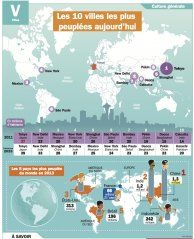 Les 10 villes les plus peuplées aujourd'hui