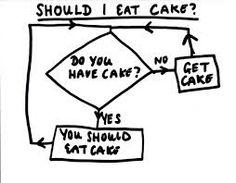Should I eat cake?