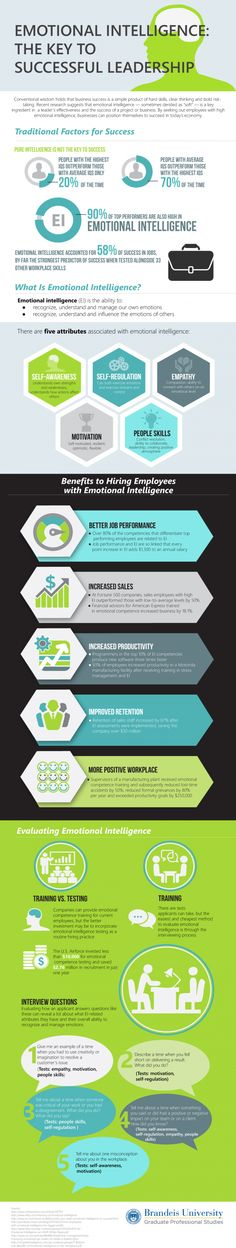 Emotional Intelligence: The key to Successful Leadership Infographic #Infographics