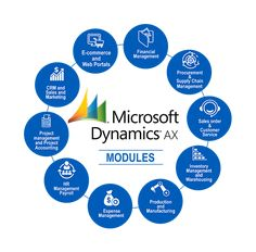 Looking for the right consultant in Australia for your ERP or CRM Solution? Get a free quote within 48 hours at DFSM consulting. Marketing Process, Sales And Marketing, Indiana, Crm System, Microsoft Dynamics, Customer Relationship Management, Business Intelligence, Iowa, Missouri