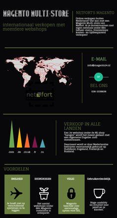 Informatie over het uitbreiden van je webshop naar het buitenland met een Magento Multi-Store.