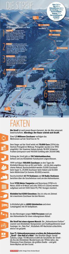 Die Streif in Zahlen: Alles über die berühmteste Abfahrt der Welt. http://kurier.at/kitzbuehel
