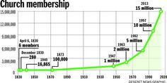 LDS Church Membership Graph