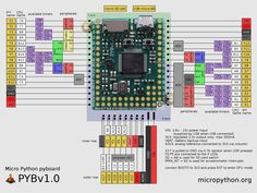 MicroPython - Python for microcontrollers
