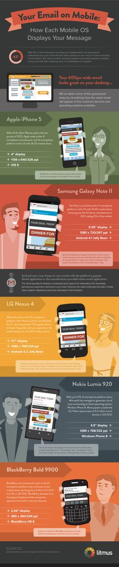 How each mobile OS display your message #infographic