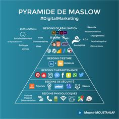 Infographies Originales – Mounir Digital – Expolore the best and the special ideas about Digital marketing Business Entrepreneur, Business Marketing, Content Marketing, Affiliate Marketing, Social Media Marketing, Online Business, Digital Marketing, Job Website, Cultura General