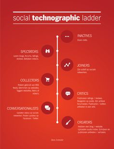 Social Technographic Ladder