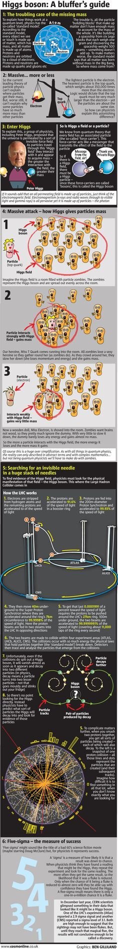 Infographic: Everything you need to know about the Higgs Though I think the part about zombies is a little much ...