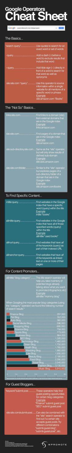 Google Cheat Sheet [Infographic]