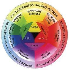 Aktiv, Feng Shui, Diagram, Painting, Colors, Google, Draw, Psychology, Massage