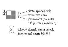 Zlomky Math Equations