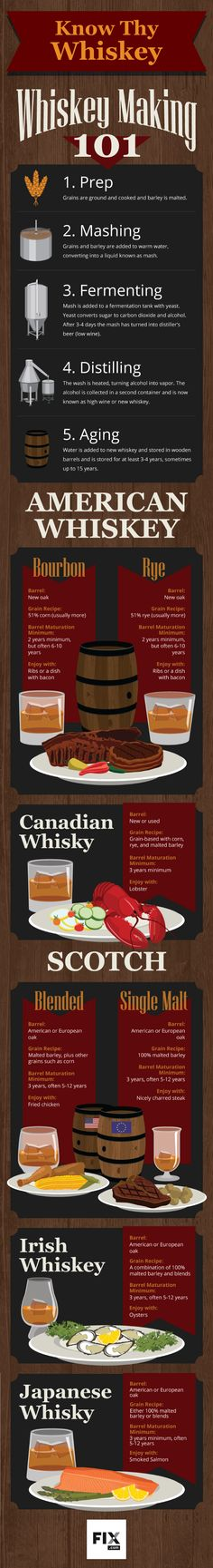 Know Thy Whiskey: Whiskey Making 101 #infographic #Whiskey   http://www.amazon.co.uk/dp/B00VVJGJ2W