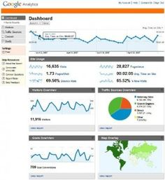 Google Analytics with facebook fan pages