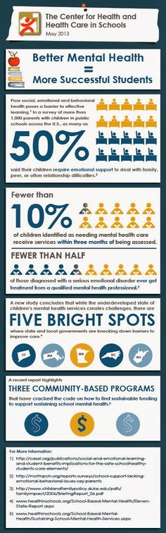 Plan on using this infographic to advocate for additional counseling support!