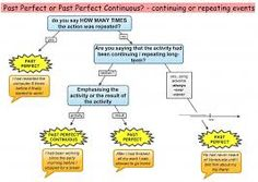 Resultado de imagen de past perfect continuous tense with images to share