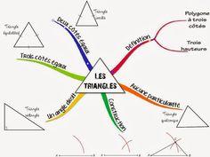 Cours de Mathématiques en Mandala/Carte mentale: Les triangles (tiré du site http://www.ressourcesp...