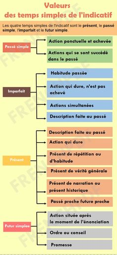 French Verbs, French Grammar, French Phrases, French Quotes, French Language Lessons, French Language Learning, French Lessons, French Teacher, Teaching French