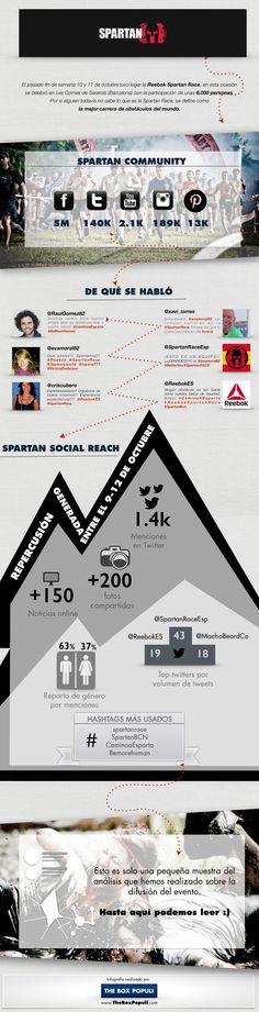 Infografía sobre la #SpartanRace que tuvo lugar en Barcelona. Infografía con datos recogidos de las redes sociales.