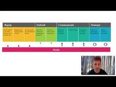 21e eeuws leren: Digitale geletterdheid ~ Mediawijsheid - Miranda Wedekind, Onderwijsbegeleiding.