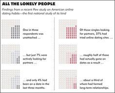 Psychology behind dating websites