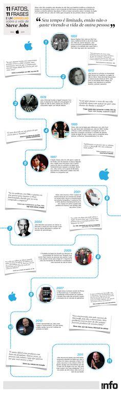 11 fatos, 11 frases e um conselho sobre a vida de Steve Jobs