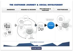 Escucha Activa y experiencias del cliente. Sales And Marketing, Research, Tips, Blog, Active Listening, Customer Experience, Search, Blogging, Science Inquiry