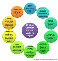10 most common phrasal verbs in english (via Facebook)