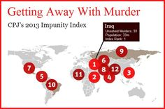 Iraq is the worst nation on CPJ's 2013 Impunity Index, with more than 90 unsolved journalist murders over the past decade (Committee to Project Journalists, May 2013) #media #press #pressfreedom #Iraq #Pakistan #Afghanistan #Somalia