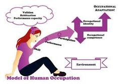 Image result for occupational therapy models of practice