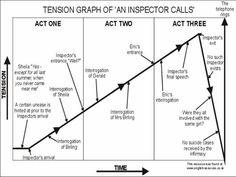 An inspector calls revision