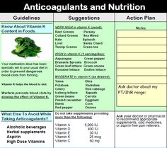 Vitamin K Food Chart Coumadin | Medi-Diets™ Products | DIET CONSULT PRO