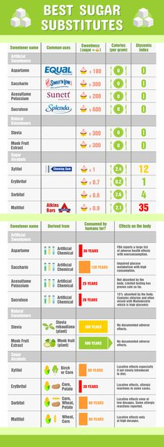 Comprehensive list of the best sugar substitute for keto. Infographic and video discussing the pros and cons inside,