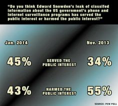 Support For Snowden Increases Dramatically, But Americans Still For Prosecution #snowden #nsa #obama #republicans #democrats #1984