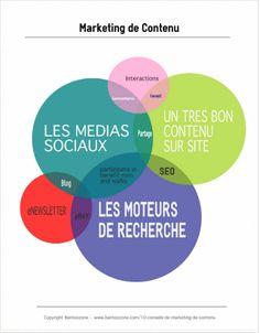 Dix (10) Conseils de Marketing de Contenu pour les débutants. C'est quoi et quels sont les avantages d'un bon marketing de contenu?