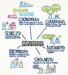 Influence Cialdini Ebook