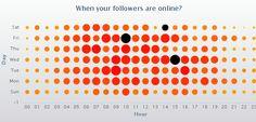 SocialBro lanza una herramienta para integrar las listas de email marketing con Twitter.