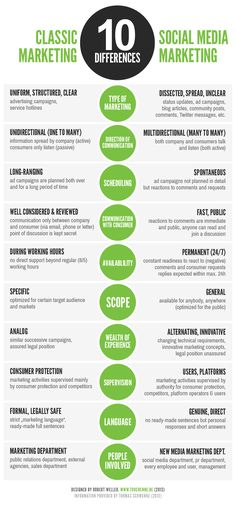 Differences between Classic Marketing and Social Media #Infographic