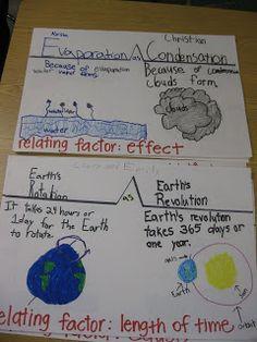 Third Grade Thinkers: Using Thinking Maps