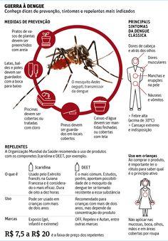 Quatro cidades de SP 'escapam' há 10 anos da crise da dengue.  Infográfico: Folha de S.Paulo.