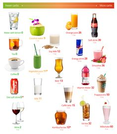 Keto drinks – the best and the worst What do you drink on a keto diet? What are the best options, and the most common mistakes? The quick answer: Water is perfect and zero carb, as is coffee and tea (without sugar, of course). The occasional glass of wine is fine too. Check out this...