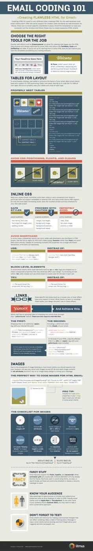 Usa HTML para tu email #infografia #infographic #internet