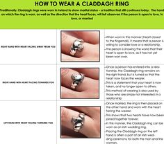 Which way to wear a claddagh ring