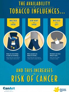 An infographic detailing How The Availability Of Tobacco Influences The Risk Of Cancer Benefits Of Quitting Smoking, Smoking Effects, Nicotine Addiction, People Smoking, Awareness Campaign, Cancer Treatment, Infographic, Benefits Of Stopping Smoking, Infographics
