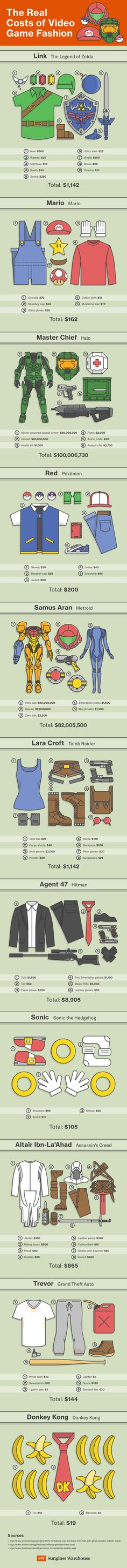 How Much Does Your Favorite Video Game Character's Outfit Cost?